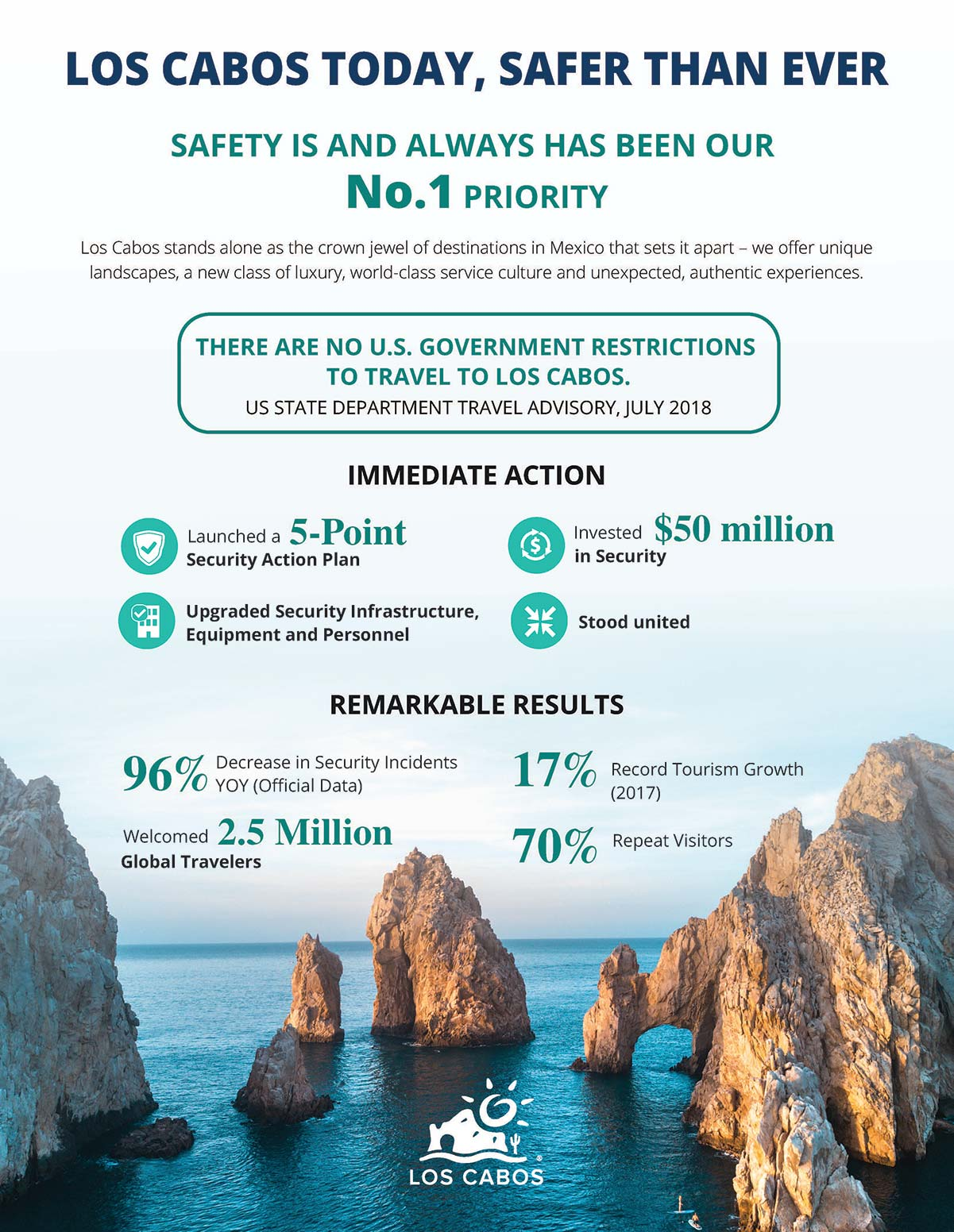 Los Cabos, safer than ever